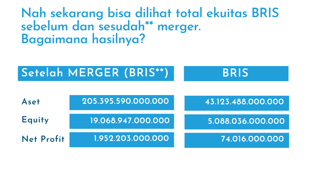 Fakta Finansial Merger Bank Syariah