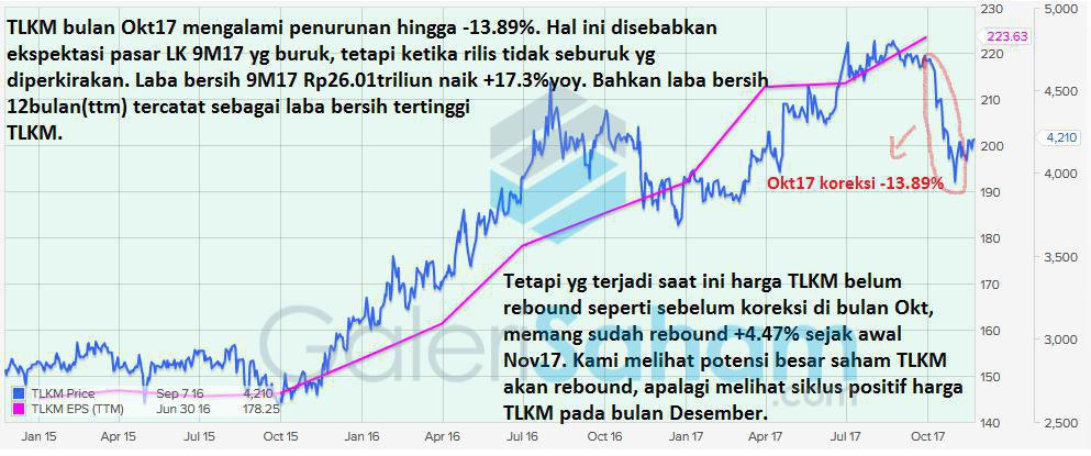 Update Fundamental & PE Band TLKM