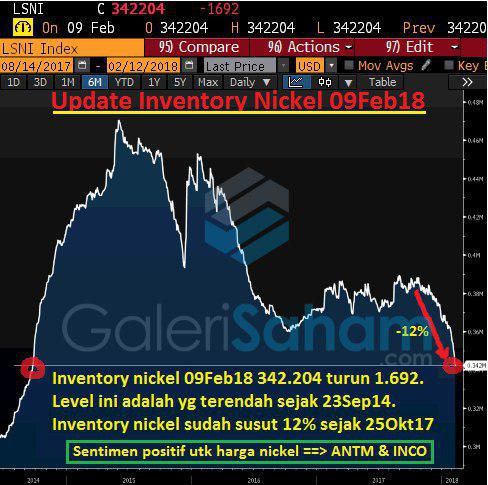 Global Nickel Inventory Update