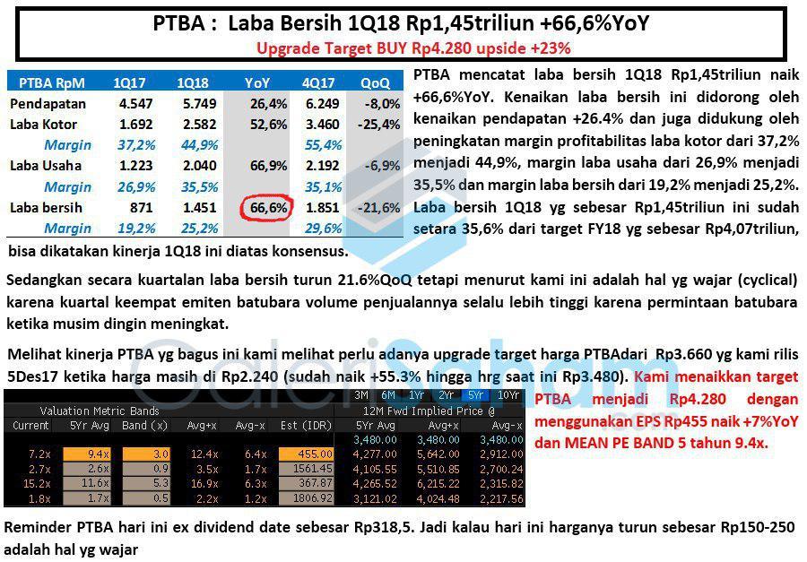 Update Fundamental PTBA Q1