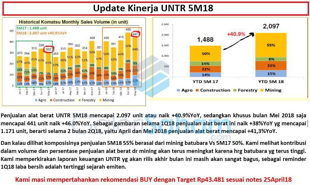 Update Fundamental UNTR hingga Mei 2018