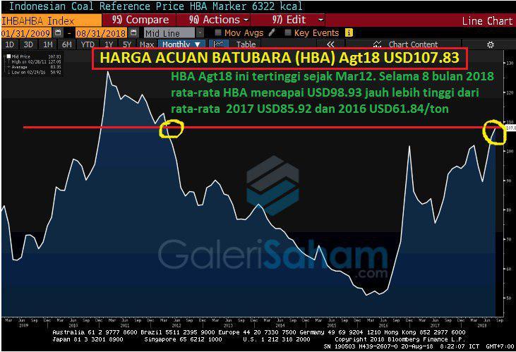 Update Trend Harga Batubara