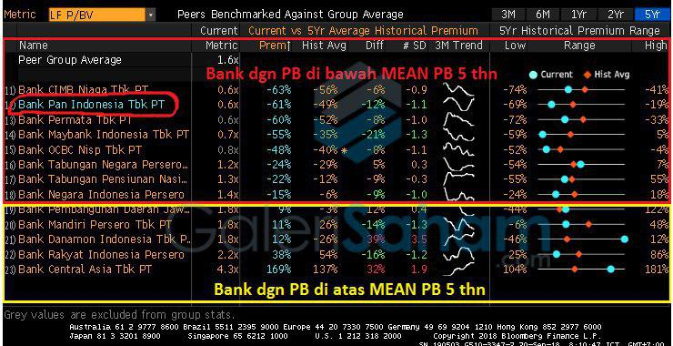 Banks on Premium / Discount to PBV MEAN 5 Years