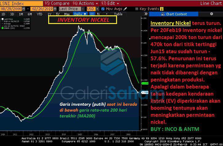 Update Inventory Nickel Yang Terus Menurun