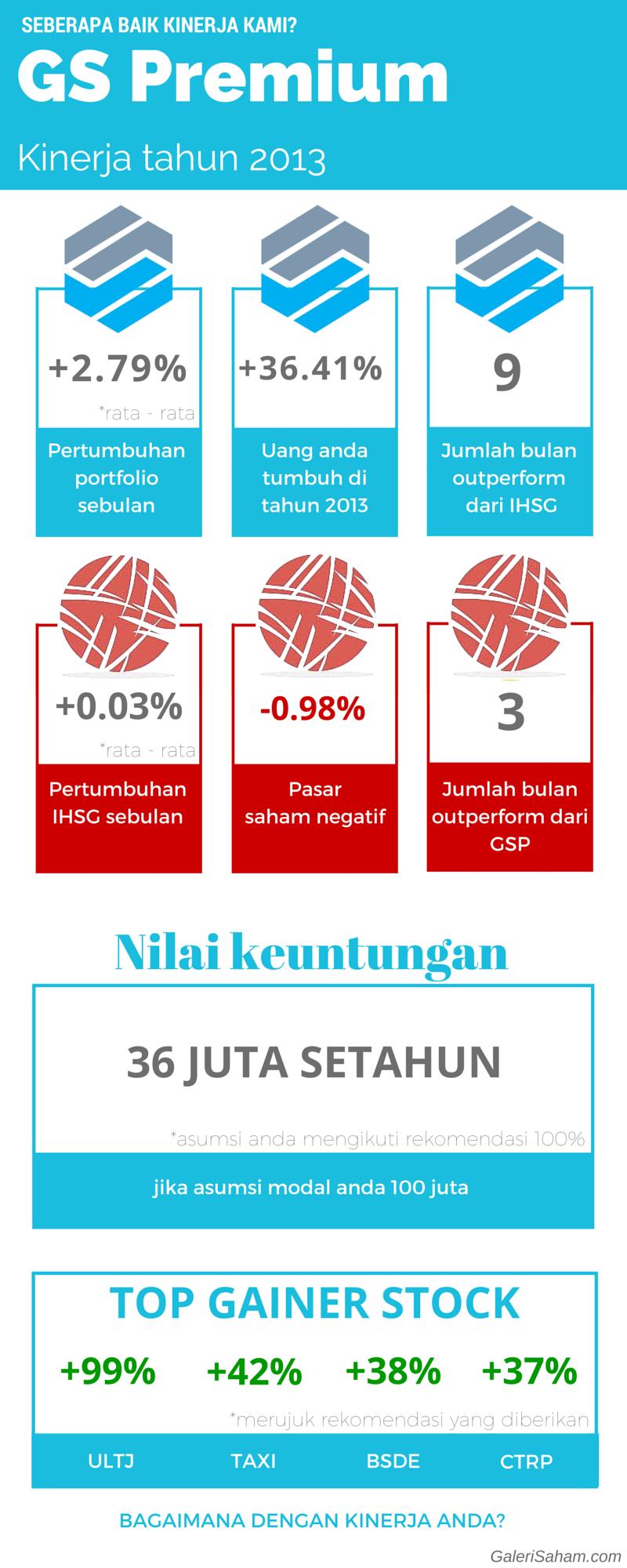 (selesai) Kinerja GS Premium 2013